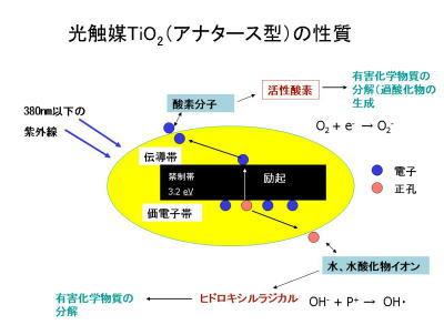 光触媒の性質